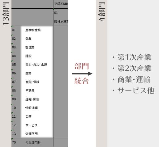 部門統合の流れ:13部門→4部門(第1次産業・第... 産業連関表の部門統合と産業連関分析 wi